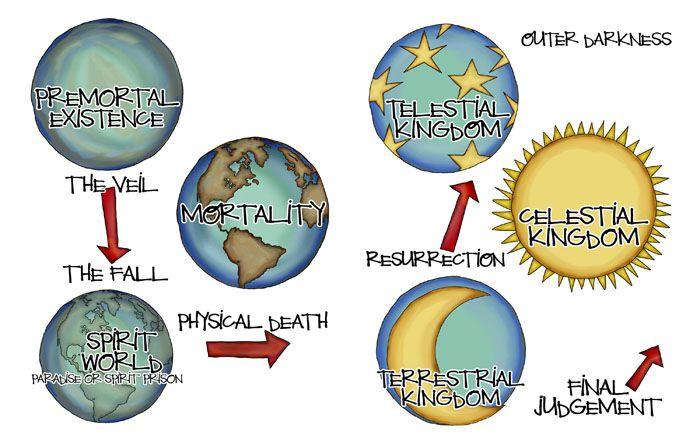 Lds clipart celestial kingdom svg transparent download Plan Of Salvation Lds Clipart Pinterest | FHE | Pinterest | LDS ... svg transparent download