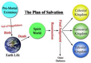 Lds clipart celestial kingdom clip free download Salvation Clipart | Free Download Clip Art | Free Clip Art | on ... clip free download