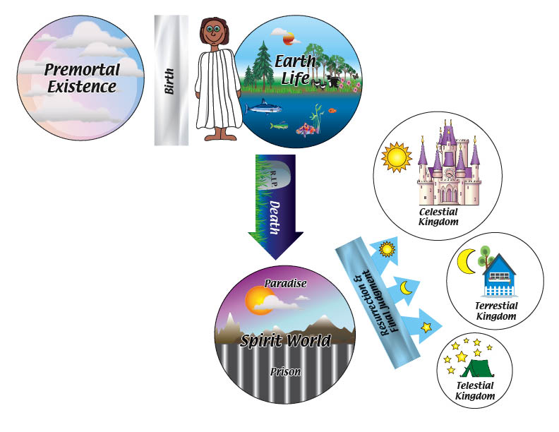 Lds clipart celestial kingdom graphic library library Plan Of Salvation Clipart - Clipart Kid graphic library library