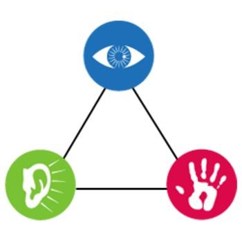 Learning styles clipart svg library download Estilos de aprendizaje/Learning Styles - Quiz svg library download