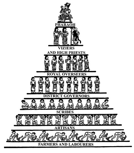 Lower class people clipart image download Pharaohs were the top class. Just below them were the upper ... image download