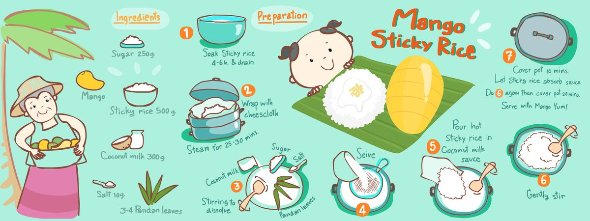 Mango sticky rice clipart png royalty free sticky rice with mango and coconut milk | ... th thai sweet sticky ... png royalty free
