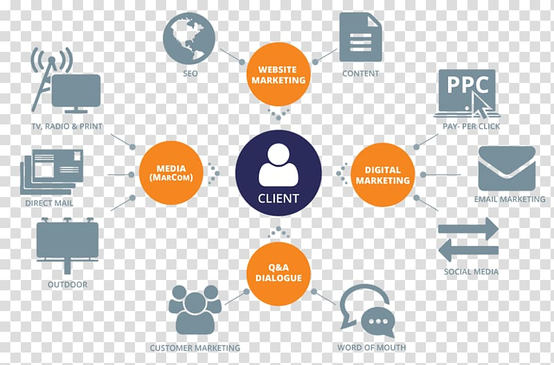 Marketing agency clipart banner library download Advertising agency Digital marketing Business, Creative ... banner library download
