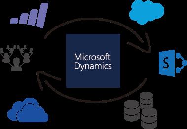 Microsoft dynamics gp clipart image transparent library Microsoft Dynamics GP Integration Software image transparent library