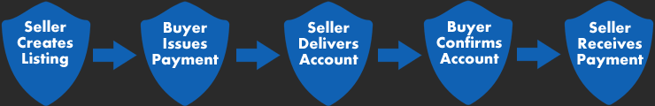 Middleman service stock Middleman Services | PlayerUp Accounts Marketplace. Player 2 ... stock