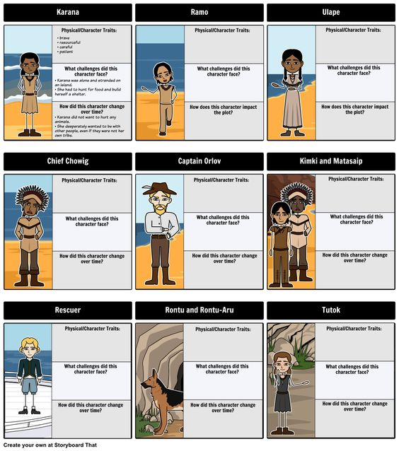 Minor character traits clipart png free library In this activity, students should depict the characters of the ... png free library