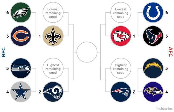 Nfl-playoffs-2019 clipart freeuse library Superbowl 2019: 4 gewagte Thesen zu den NFL-Playoffs - watson freeuse library