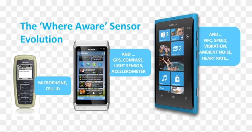Nokia n8 clipart clipart library download Nokia The \'where Aware\' Sensor Evolution March - Nokia N8 ... clipart library download