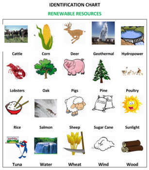 Non renewable resources clipart svg library download Renewable and Non-Renewable Resources Board Game Volume 2 svg library download