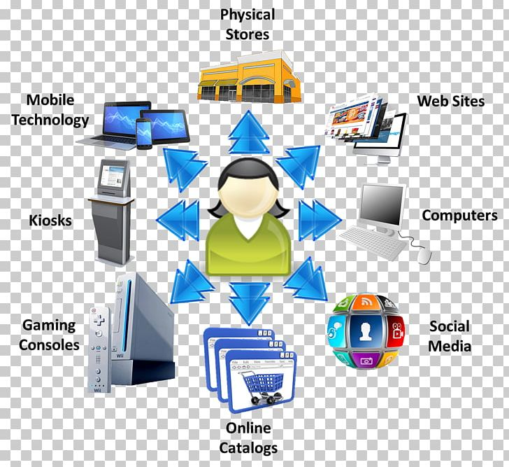 Omnichannel clipart png royalty free Supply Chain Management Marketing Omnichannel Business PNG ... png royalty free