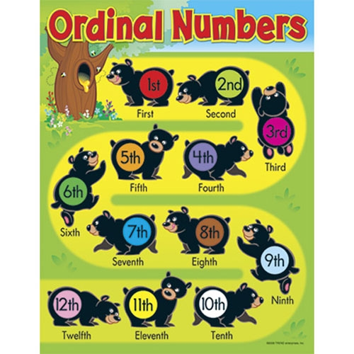 Ordinal numbers 1 10 clipart png Free Worksheets : 1-10 number chart 1-10 Number in 1-10 Number ... png