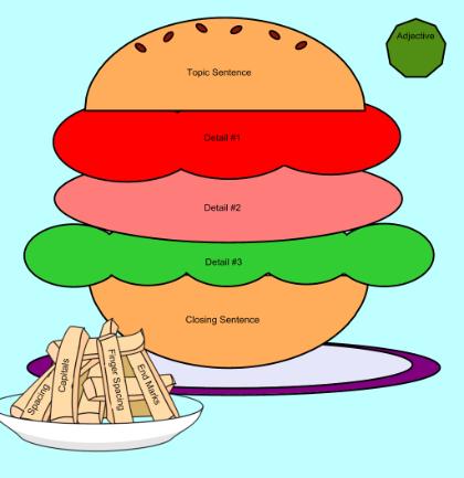 Paragraph writing clipart svg freeuse stock Hamburger Cartoon clipart - Writing, Text, Food, transparent clip art svg freeuse stock