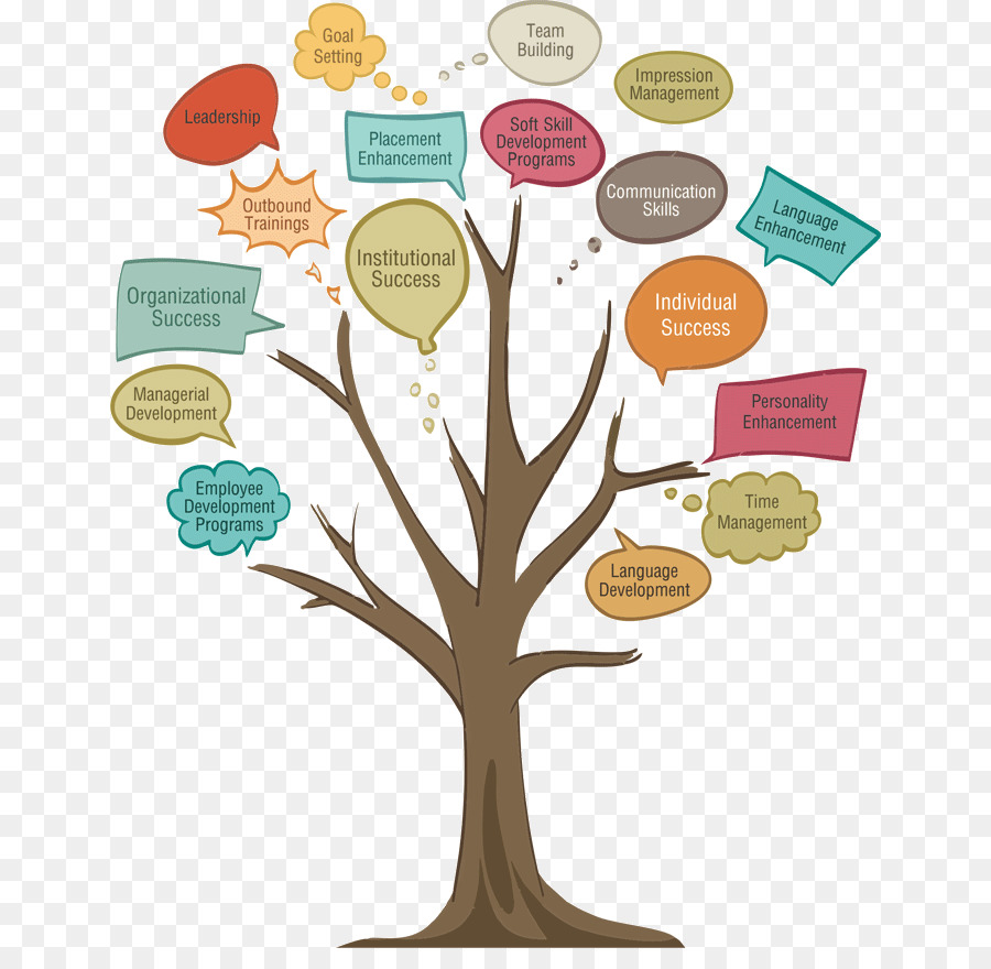Personal development free cliparts transparent library Drawing Tree clipart - Communication, Drawing, Text ... transparent library