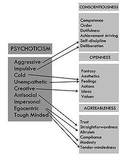 Personality traits svg freeuse Trait theory - Wikipedia svg freeuse