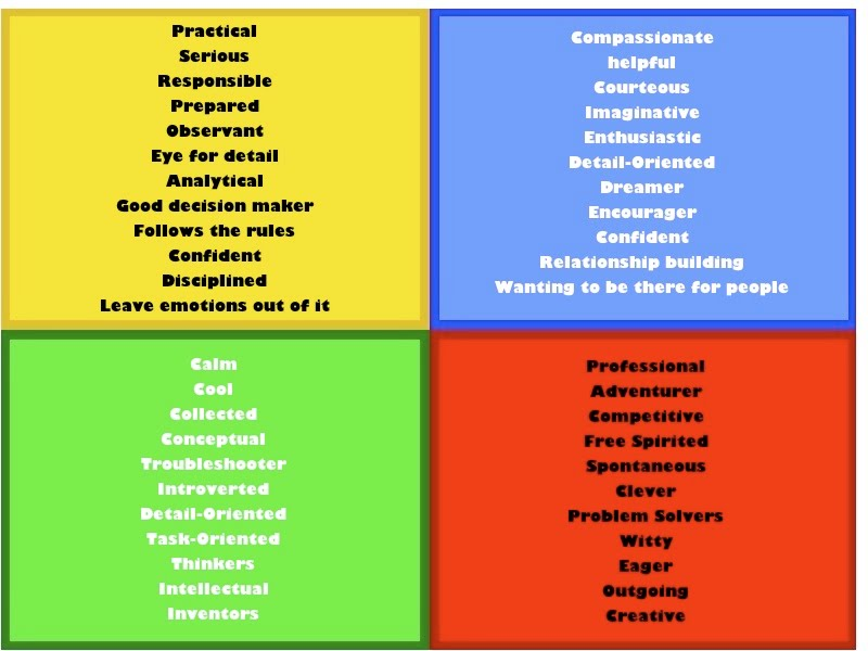 Personality traits png royalty free stock PART 3: PERSONALITIES – The Career Coach png royalty free stock