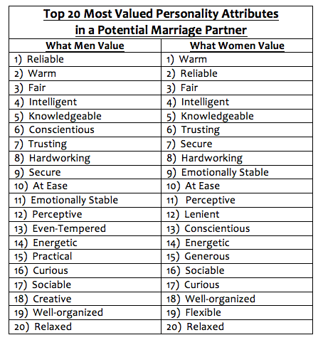 Personality traits clipart black and white stock The Top 20 Most Desired Personality Traits in a Future Spouse ... clipart black and white stock