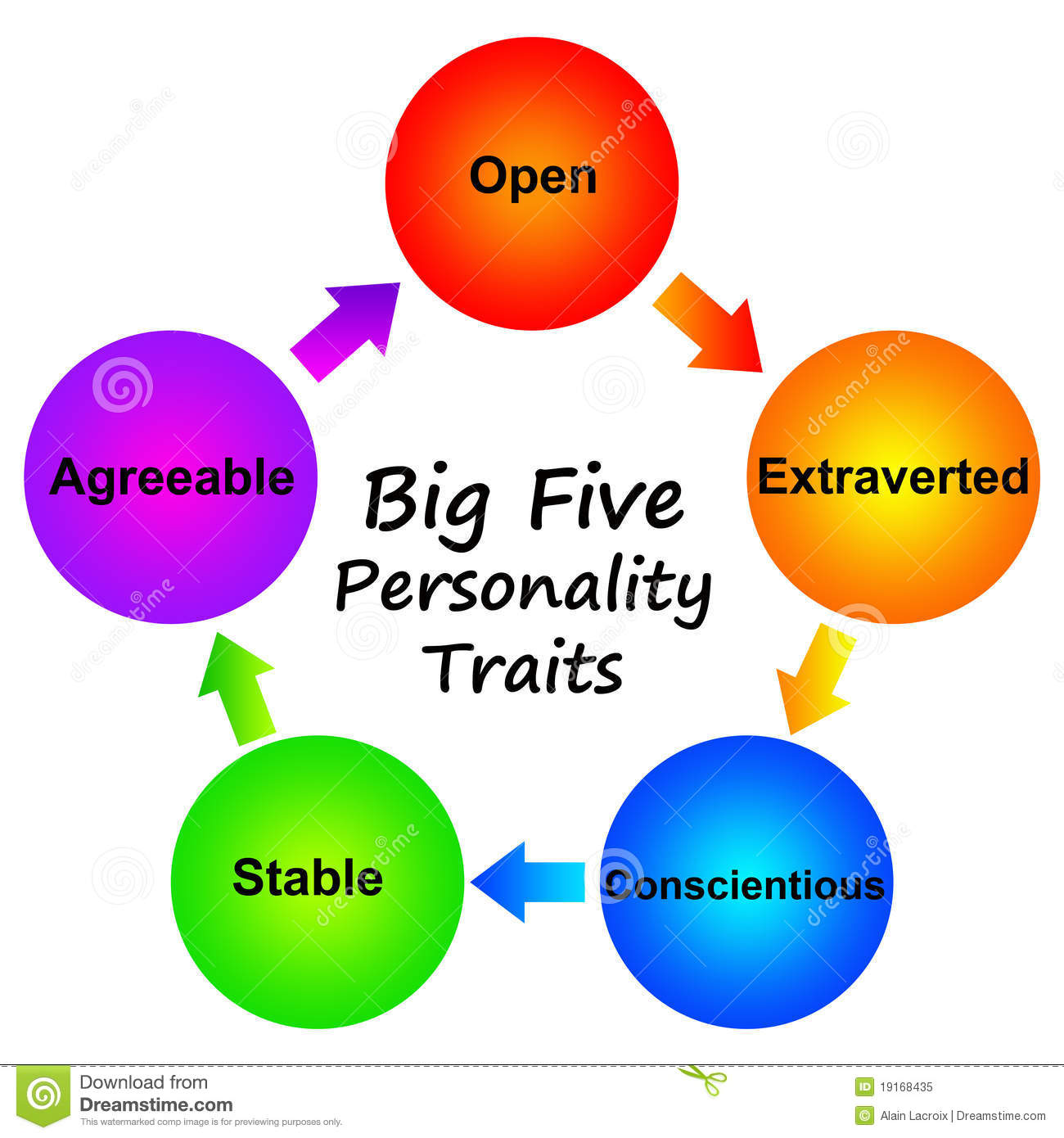 Personality traits picture freeuse download Personality Traits Royalty Free Stock Photo - Image: 19168435 picture freeuse download