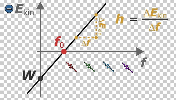 Photon clipart clip library download Diagram Planck Constant Photoelectric Effect Work Function ... clip library download