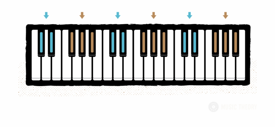 Piano keyboard clipart color image freeuse Groups Of 2 And 3 Black Keys Color-coded On A Piano - Lake ... image freeuse