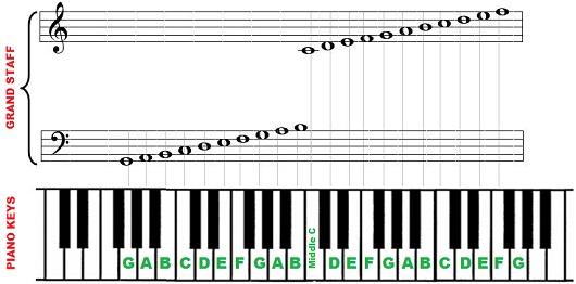 Piano notes png freeuse Piano notes and keys - 88 key piano png freeuse