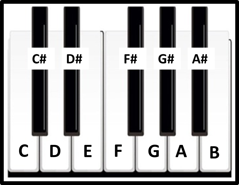 Piano notes clip art library stock Guitar notes | Piano notes | Simplifying Theory clip art library stock