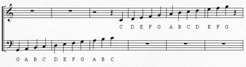 Piano notes png transparent stock Piano Notes Diagram png transparent stock