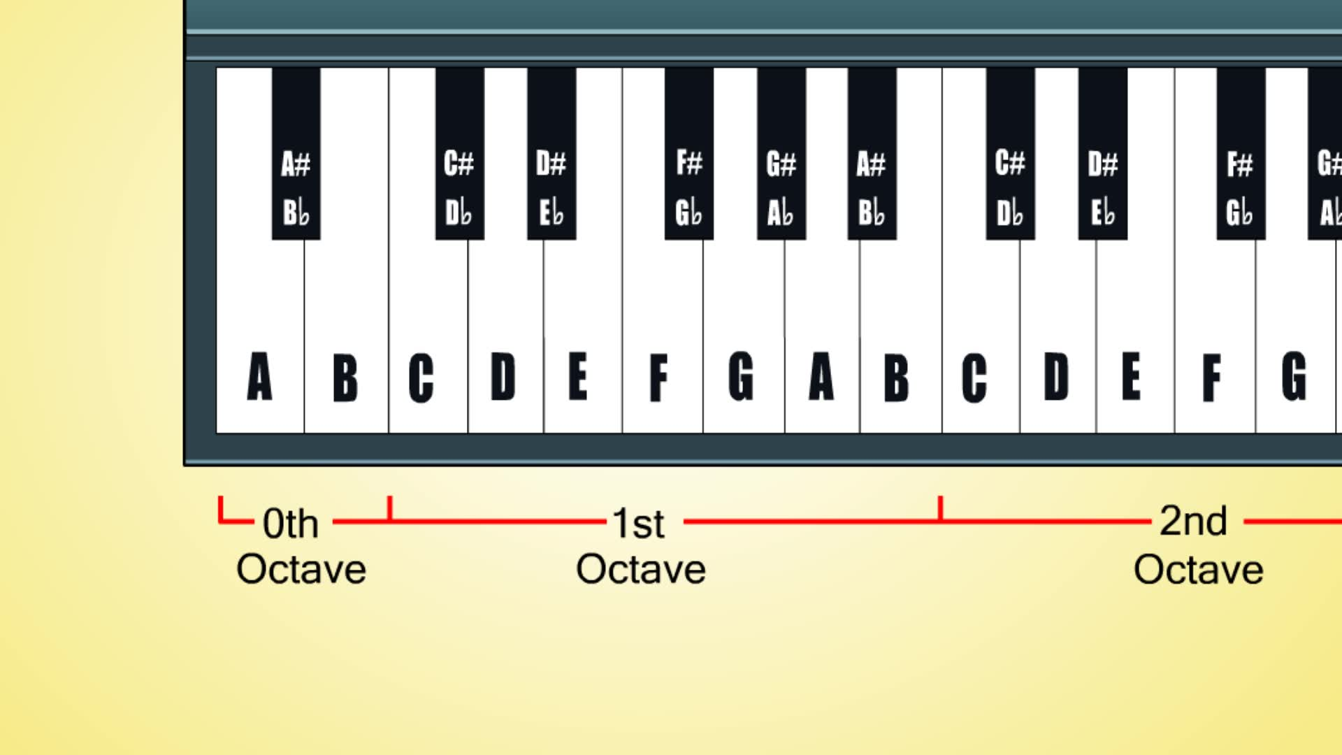 Piano notes royalty free download How to Learn Keyboard Notes: 9 Steps (with Pictures) - wikiHow royalty free download