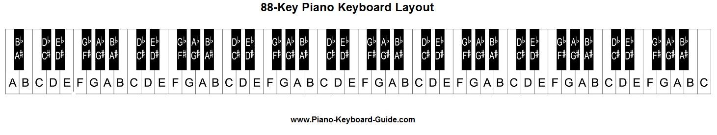 Piano notes image royalty free Piano notes and keys - 88 key piano image royalty free