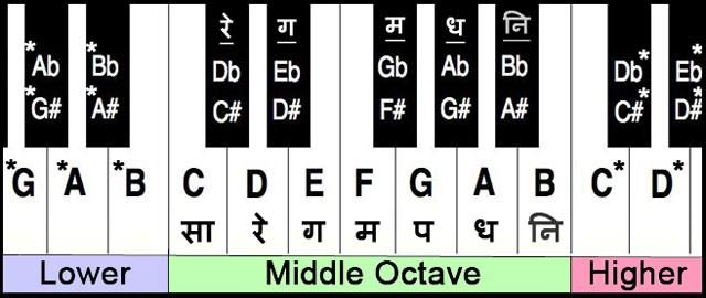 Piano notes jpg transparent library Keybaord Notes for Hindi Songs and Bhajans | Piano Notes jpg transparent library