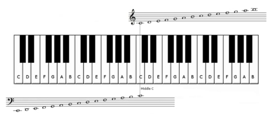 Piano notes clip free Free piano sheet music list clip free