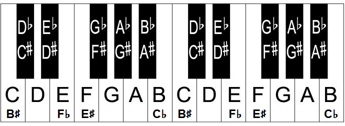 Piano notes picture black and white Piano notes and keys - 88 key piano picture black and white