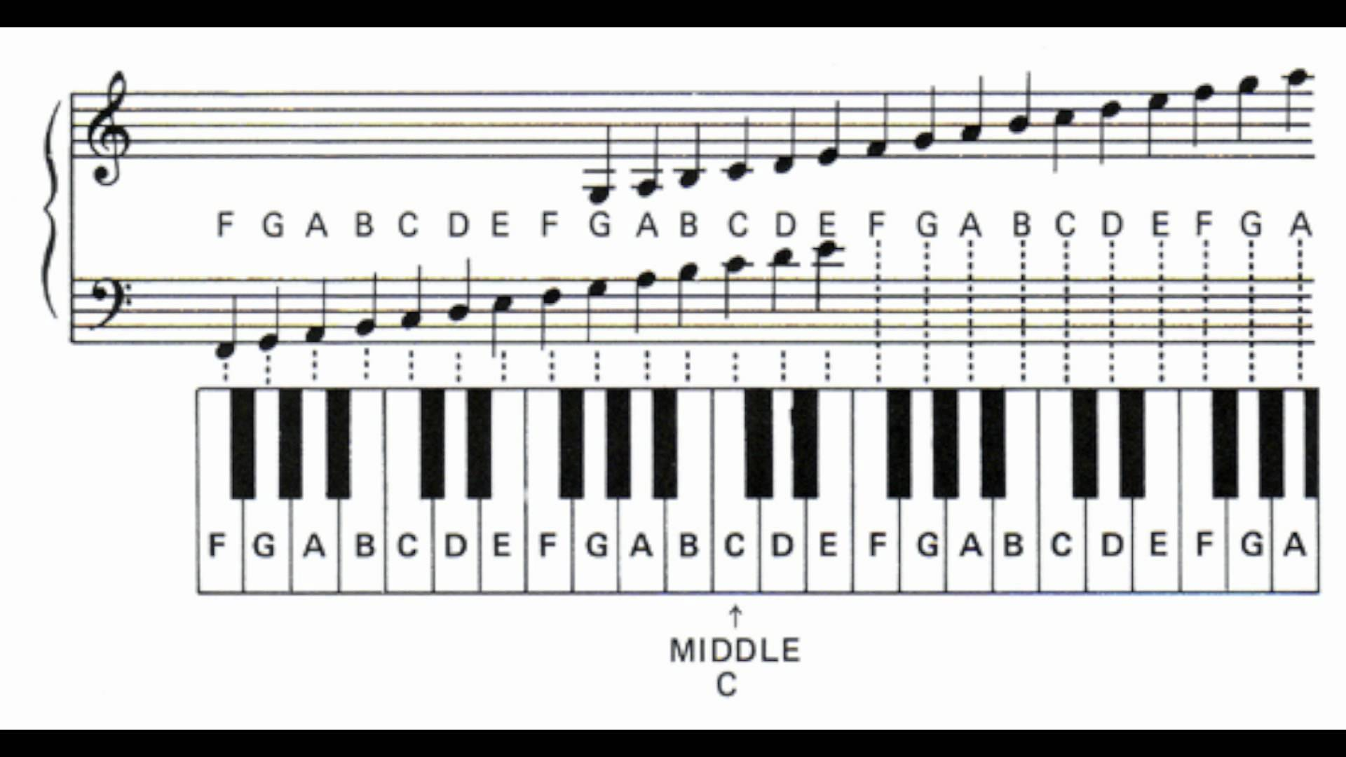 Piano notes vector freeuse download Learn the Piano Notes and Letters - YouTube vector freeuse download