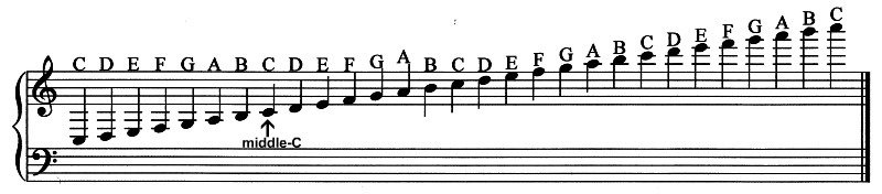 Piano notes png free download Piano Notes, On The Keyboard & On The Staff png free download