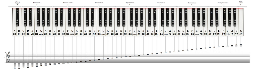 Piano notes vector free Piano notes - ClipartFest vector free