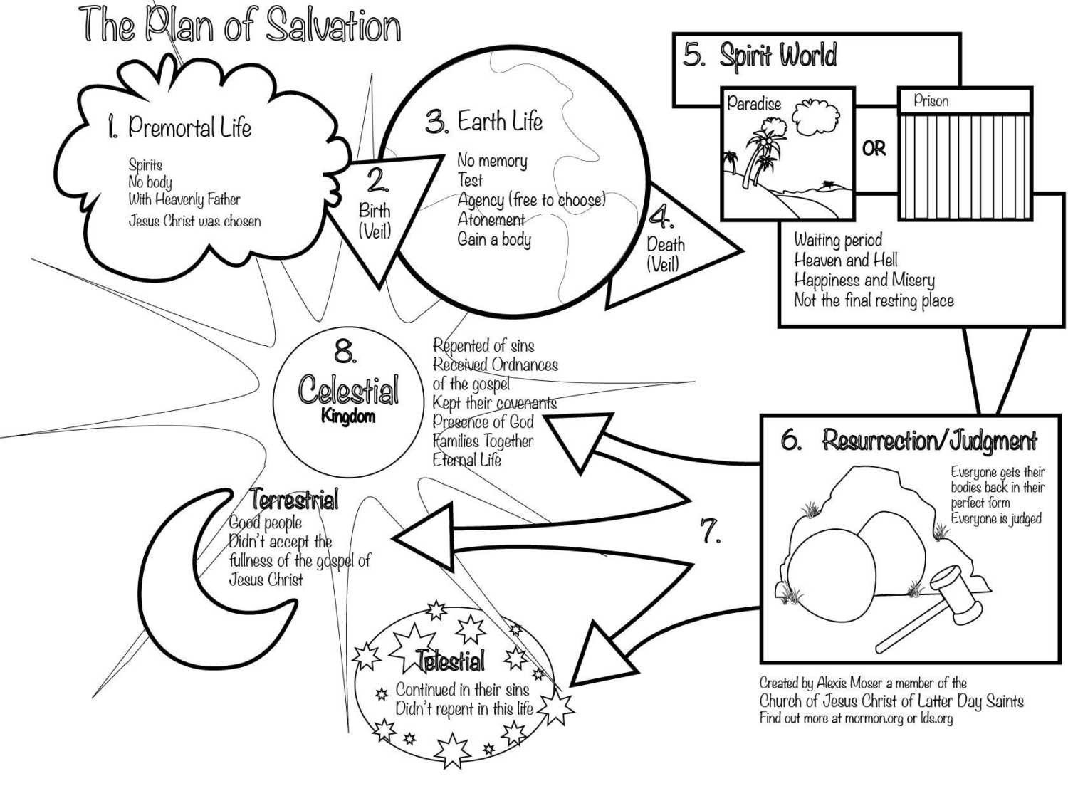 Plan of salvation resurrection clipart latterday chatter jpg free stock Plan Of Salvation Coloring Page   jardin y terraza jpg free stock