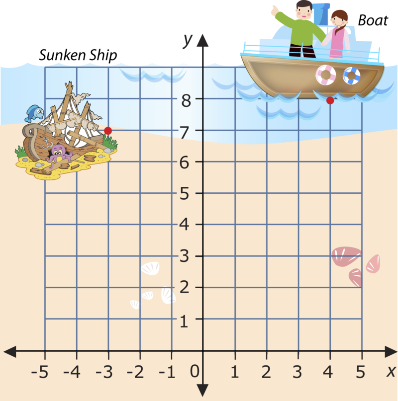 Points on a coordinate plane clipart free download The Coordinate Plane | CK-12 Foundation free download