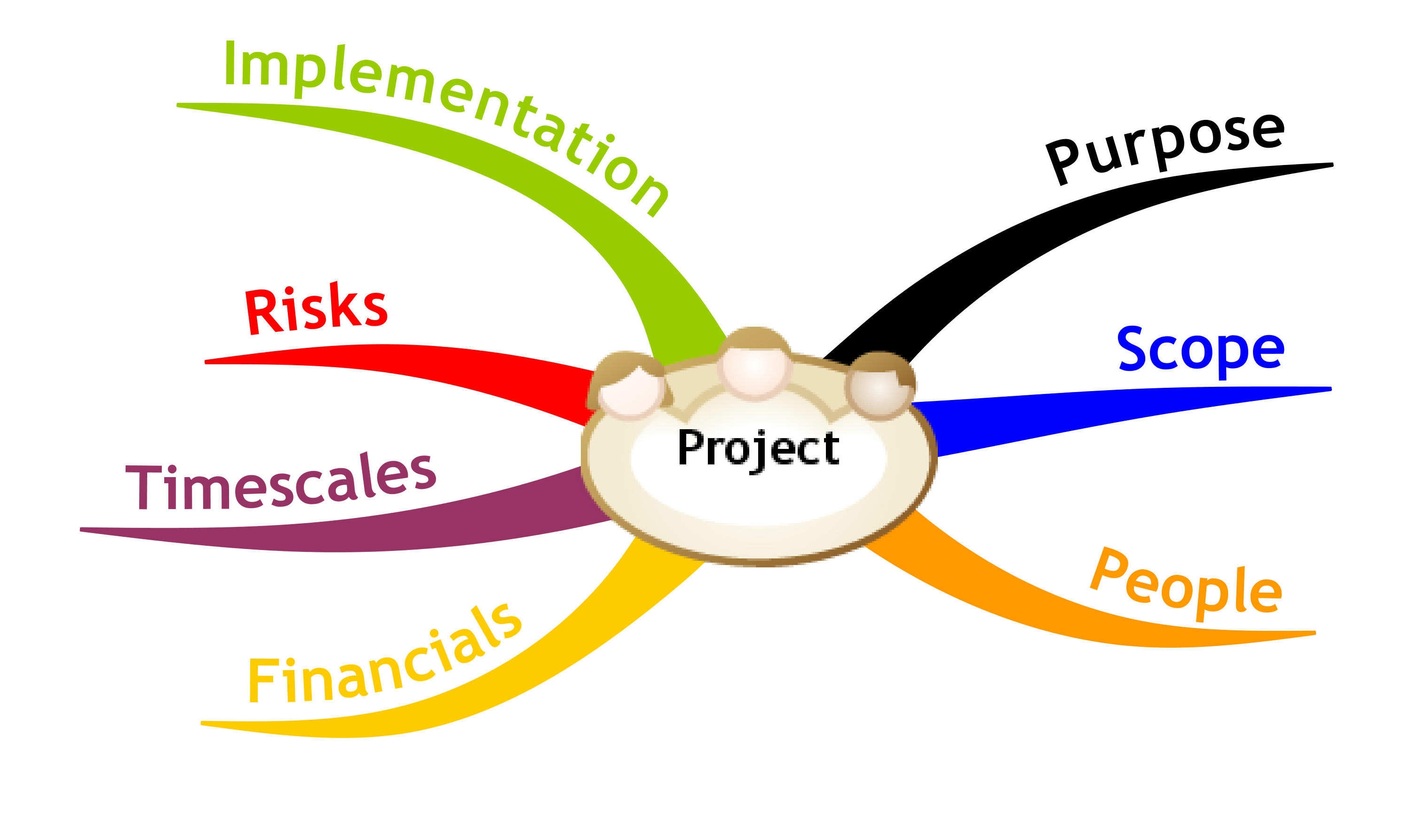 Project management plan clipart image library download How to Successfully Manage Projects with Timely Created ... image library download