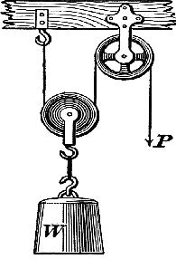 Pulley examples clip art transparent library Examples of pulleys in everyday life – Physics Help clip art transparent library