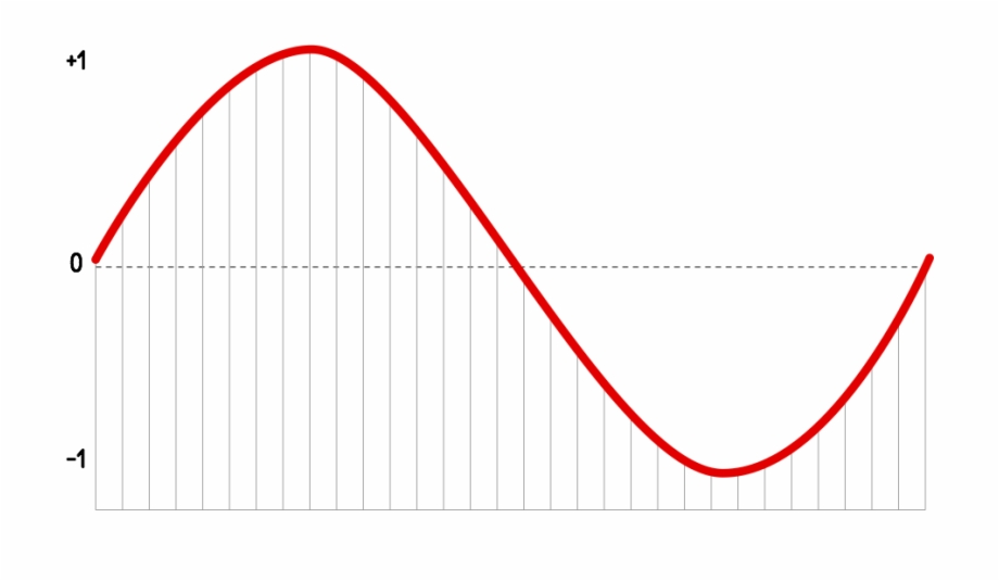 Pure sine wave clipart graphic royalty free library Diagram Of Pcm Samples - Sine Wave Clip Art Free PNG Images ... graphic royalty free library