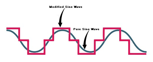 Pure sine wave clipart svg freeuse library Pure Sine Wave vs. Modified Sine Wave | Tripp Lite Blog svg freeuse library