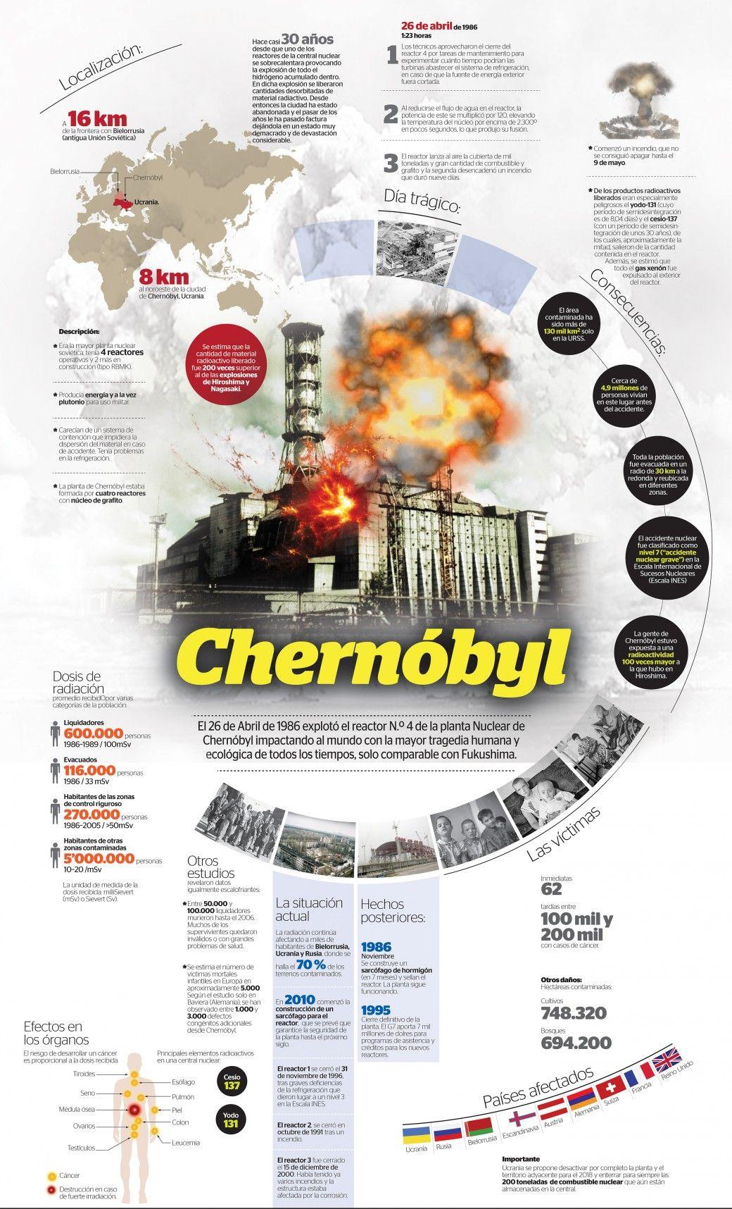 Radioecology clipart svg freeuse download Chernobyl   importante   Infografia diseño, Disenos de unas ... svg freeuse download