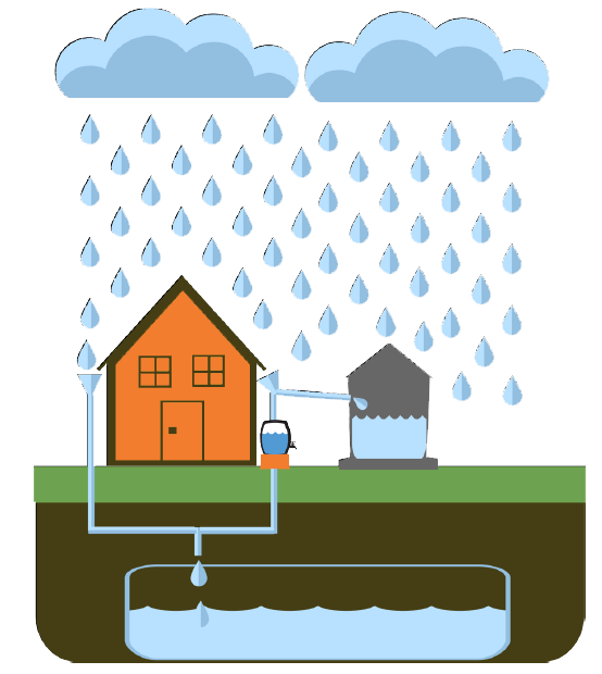 Rainwater harvesting clipart clip art free library India Water Portal on Twitter: \