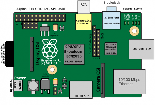 Raspberry pi clipart png freeuse download IoT Platforms Overview: Arduino, Raspberry Pi, Intel Galileo And ... png freeuse download