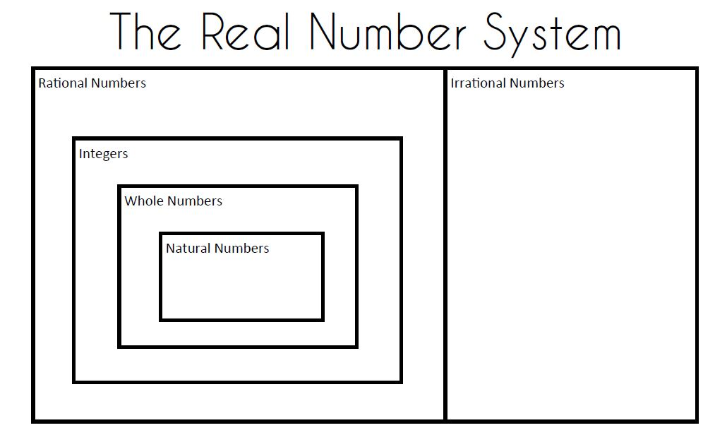 Real numbers clipart jpg transparent Math = Love: Algebra 2 Skill 1: Classifying Real Numbers jpg transparent