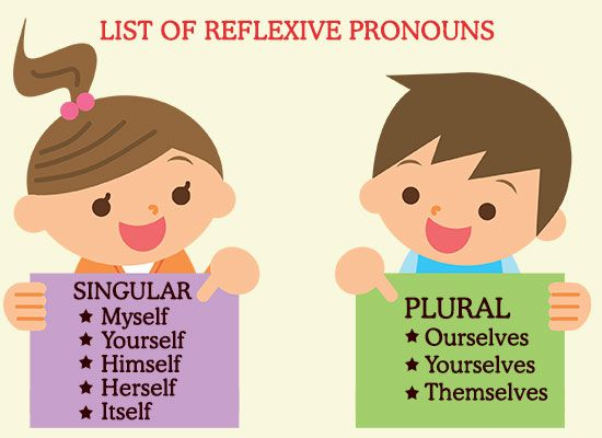Explanation of Reflexive Pronouns With Some Perfect Examples ... clip freeuse library