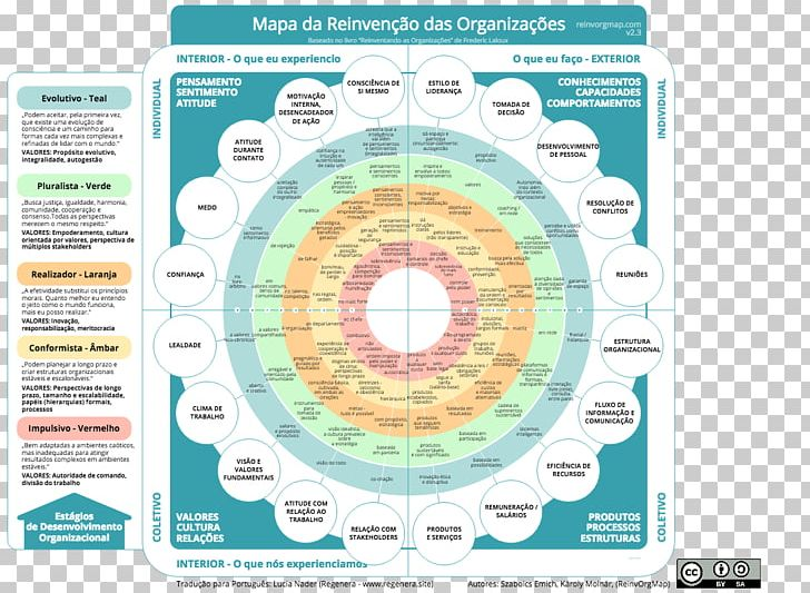 Reinventing clipart graphic royalty free download Reinventing Organizations Teal Organisation Map Management ... graphic royalty free download