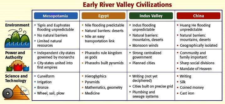 River valley civilizations clipart clip freeuse download River valley civilizations clipart - ClipartFest clip freeuse download