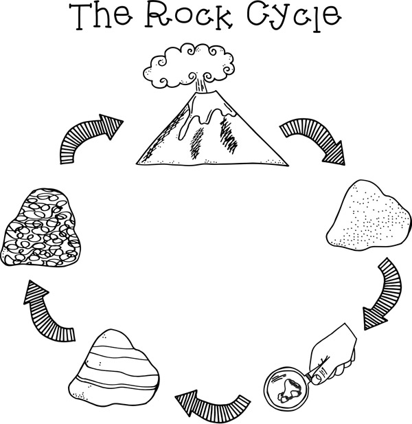 Rock cycle clipart picture royalty free library Rock Cycle Clipart - Clipart Kid picture royalty free library