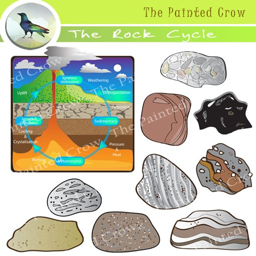 Rock cycle clipart clip art library The Rock Cycle - Rock Clip Art - Sedimentary - Igneous ... clip art library