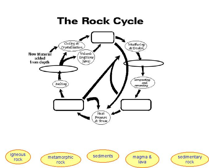 Rock cycle clipart clip library library Rock Cycle Worksheets For Kids #1 | School | Pinterest | Kid ... clip library library